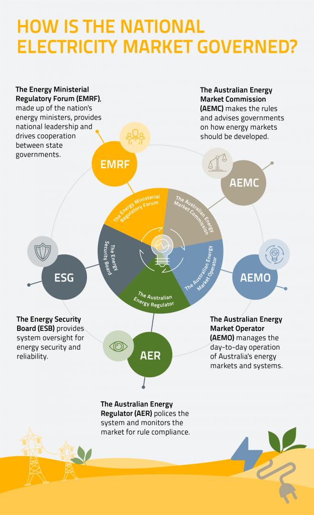 How is the National Energy Market Governed Infographic