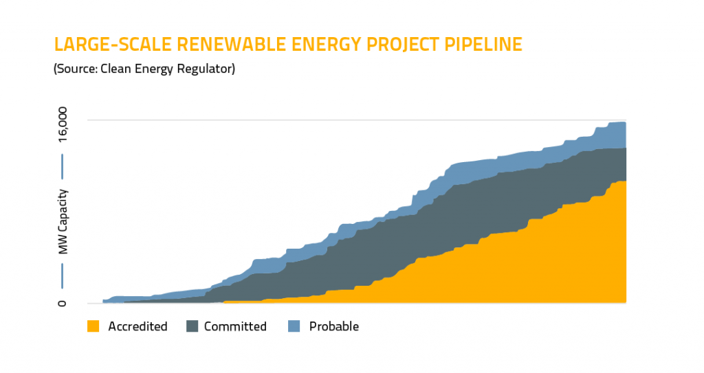 Large scale renewable energy project pipeline