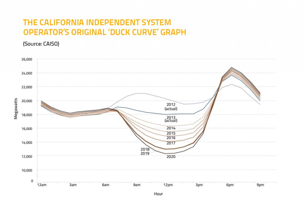 The Californian Independent System Duck Curve Graph