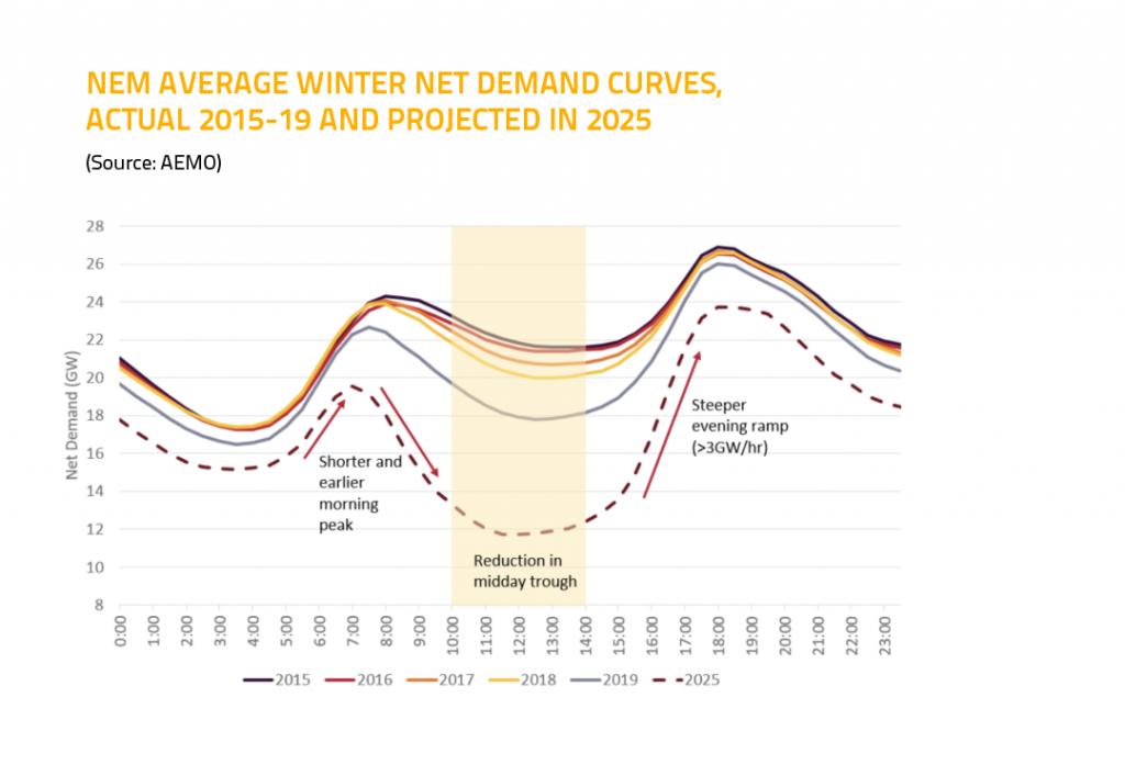 NEW average winter demand graph