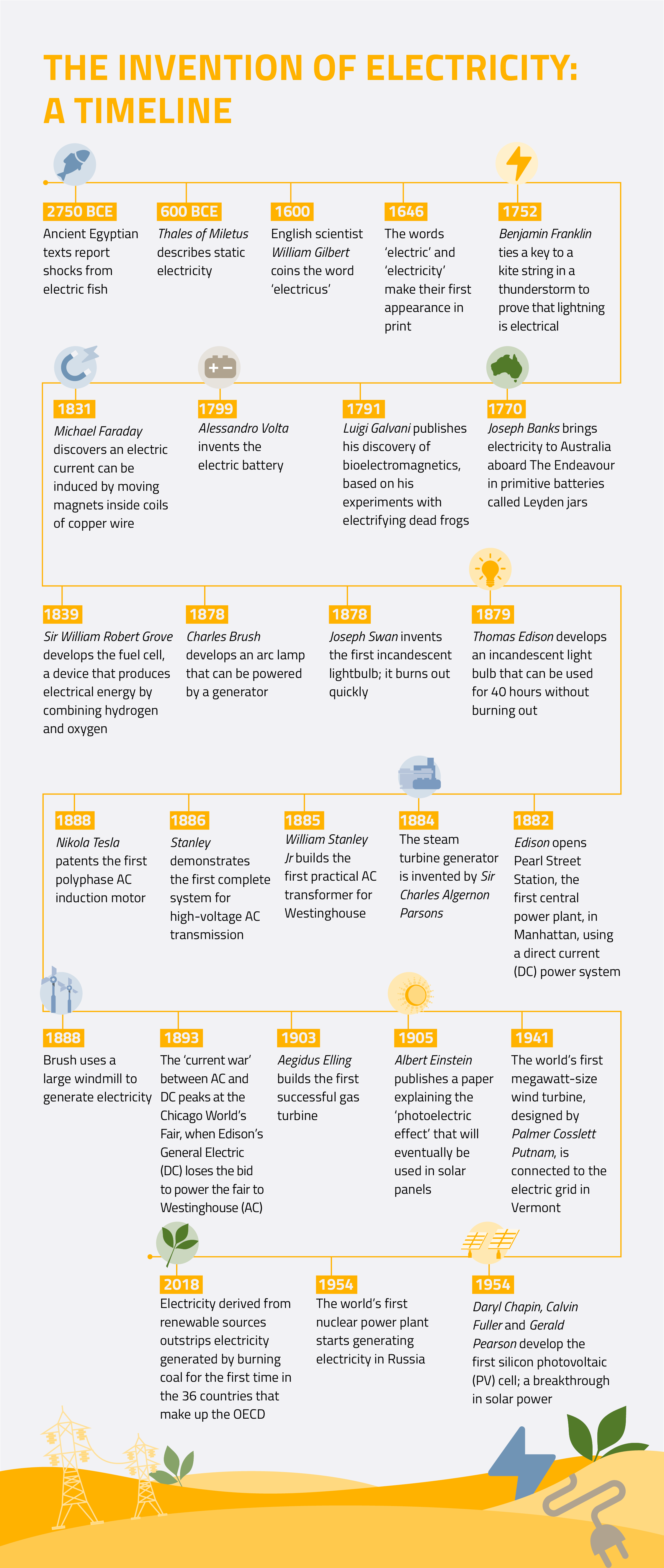 The story of electricity - a timeline