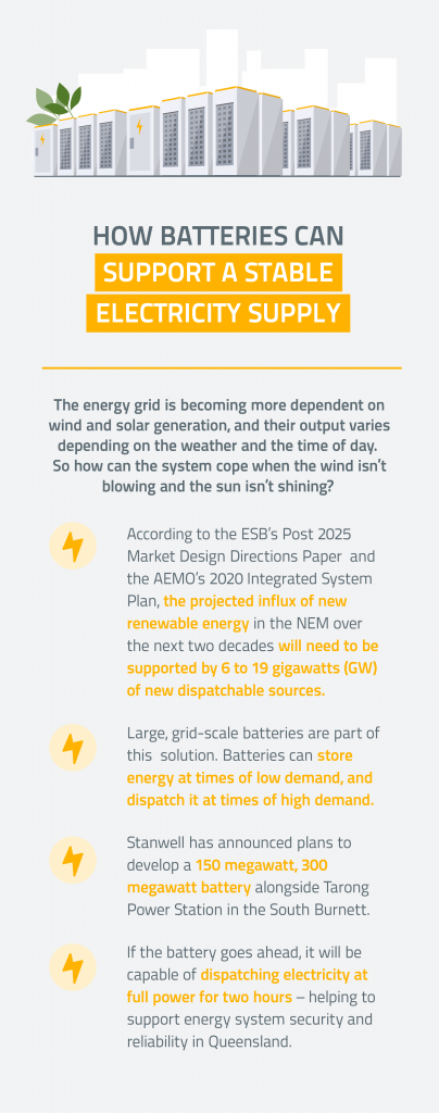 Batteries infographic